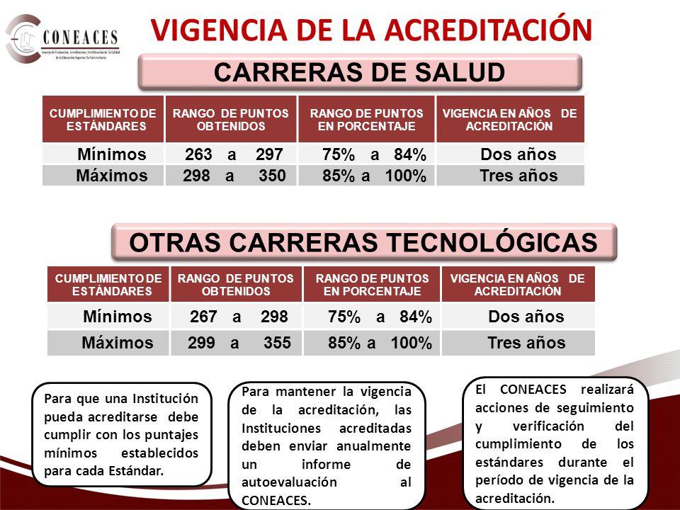 VIGENCIA DE LA ACREDITACIÓN