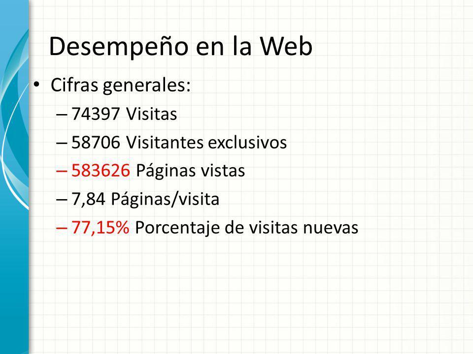 Desempeño en la Web Cifras generales: 74397 Visitas