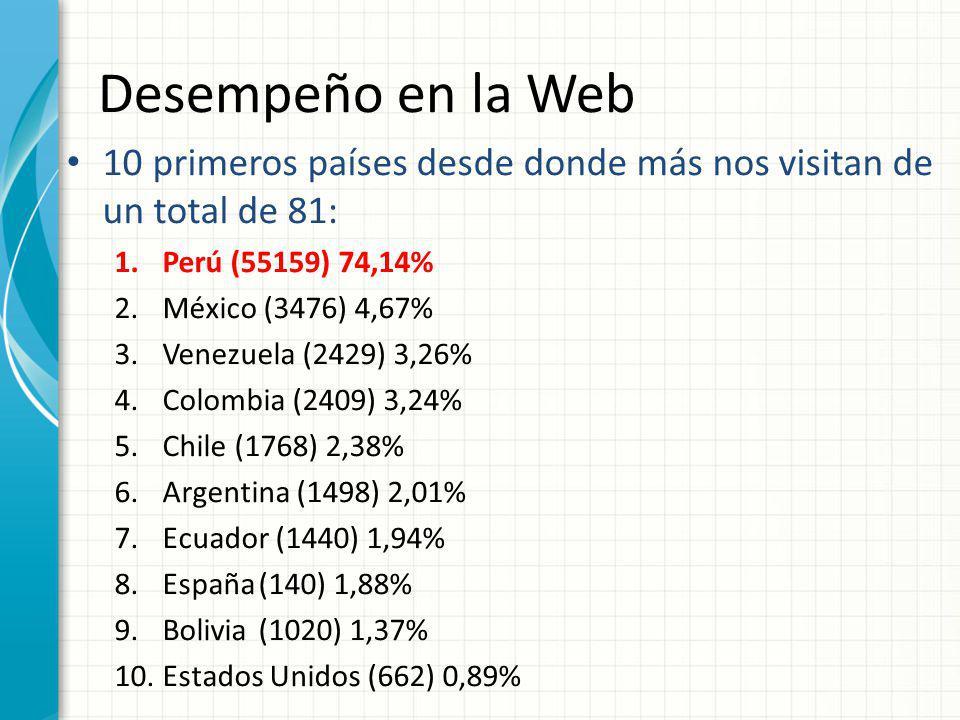 Desempeño en la Web 10 primeros países desde donde más nos visitan de un total de 81: Perú (55159) 74,14%