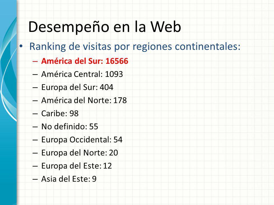 Desempeño en la Web Ranking de visitas por regiones continentales: