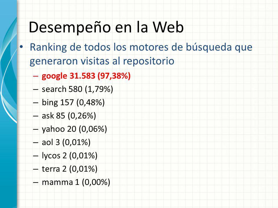 Desempeño en la Web Ranking de todos los motores de búsqueda que generaron visitas al repositorio. google 31.583 (97,38%)