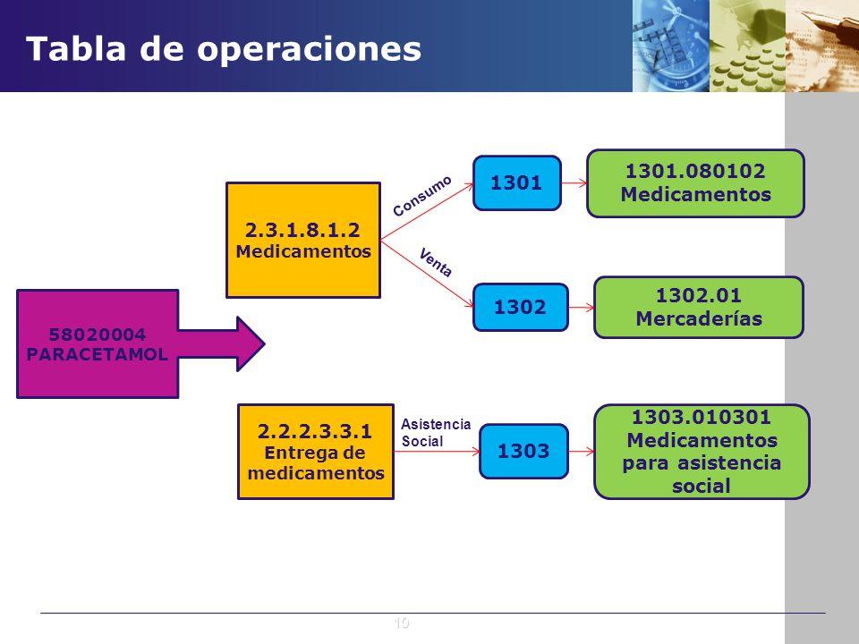 Entrega de medicamentos Medicamentos para asistencia social