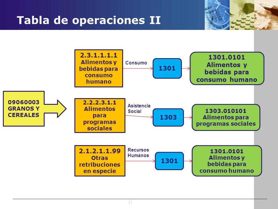 Tabla de operaciones II