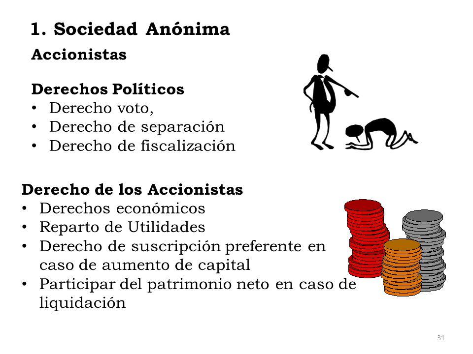 1. Sociedad Anónima Accionistas Derechos Políticos Derecho voto,