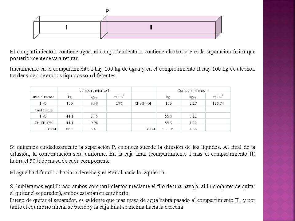 II I. P. El compartimiento I contiene agua, el comportamiento II contiene alcohol y P es la separación física que posteriormente se va a retirar.