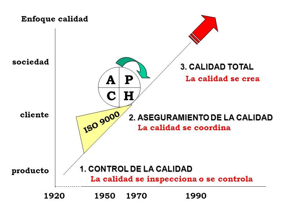 P H A C Enfoque calidad 3. CALIDAD TOTAL sociedad La calidad se crea