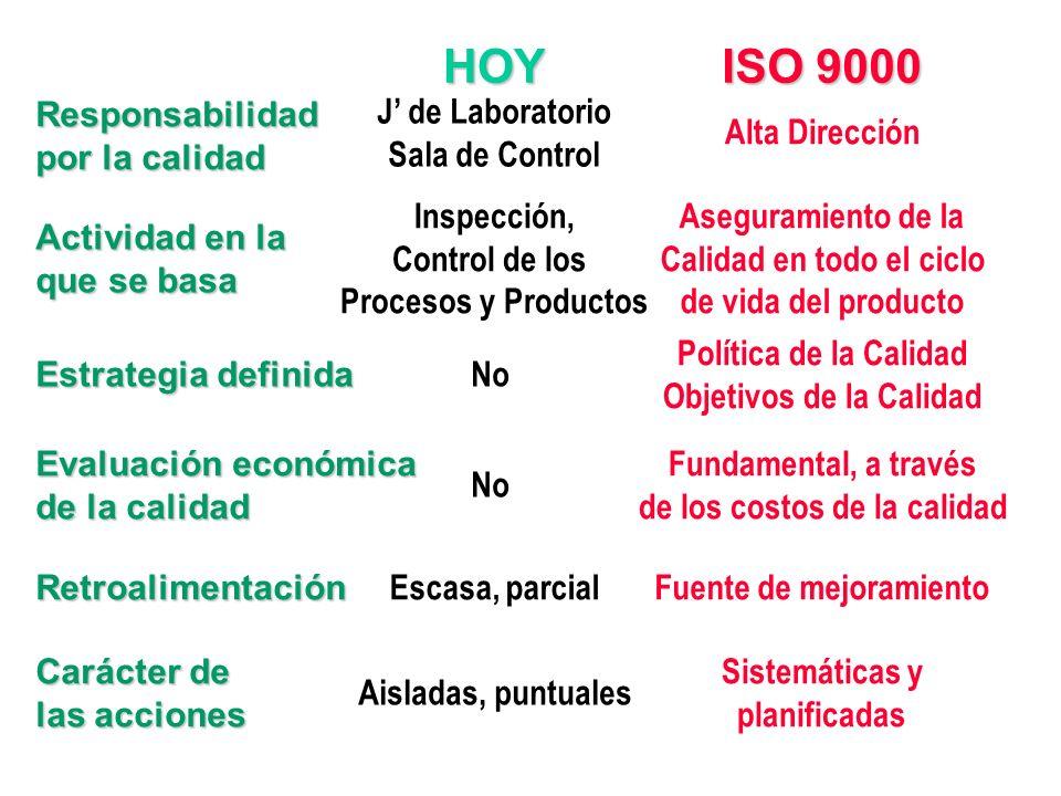 HOY ISO 9000 Responsabilidad por la calidad J' de Laboratorio