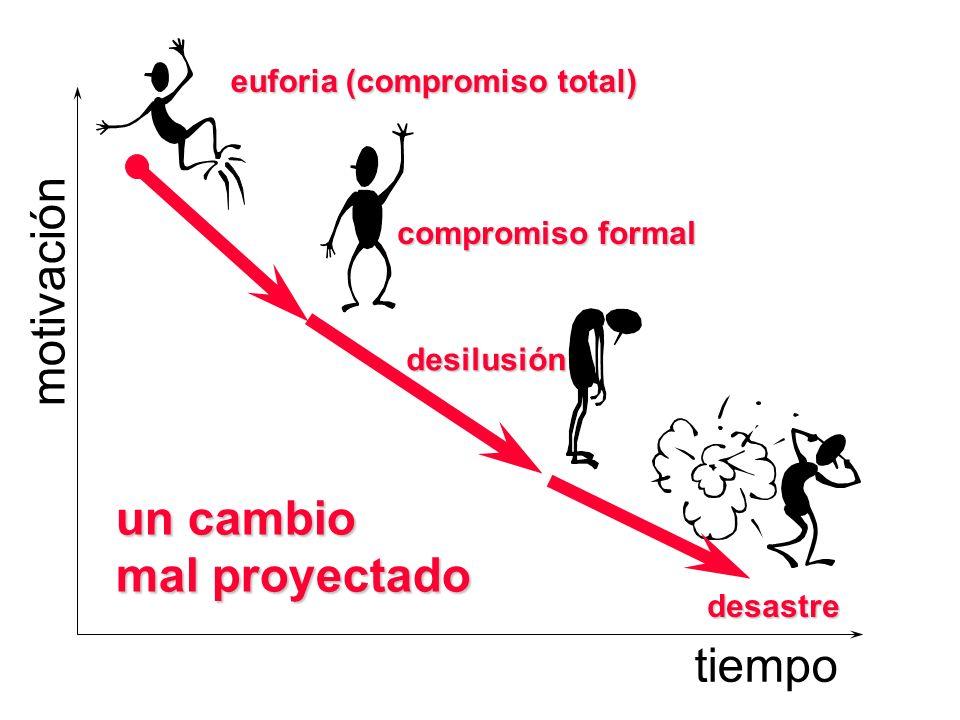 motivación un cambio mal proyectado tiempo euforia (compromiso total)