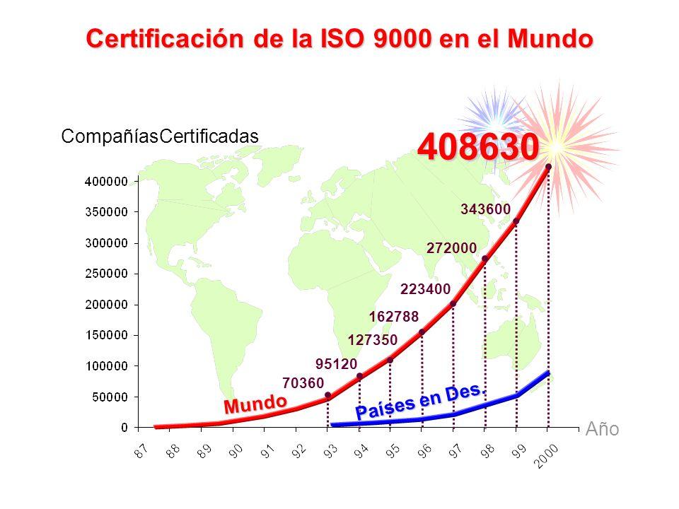 Certificación de la ISO 9000 en el Mundo