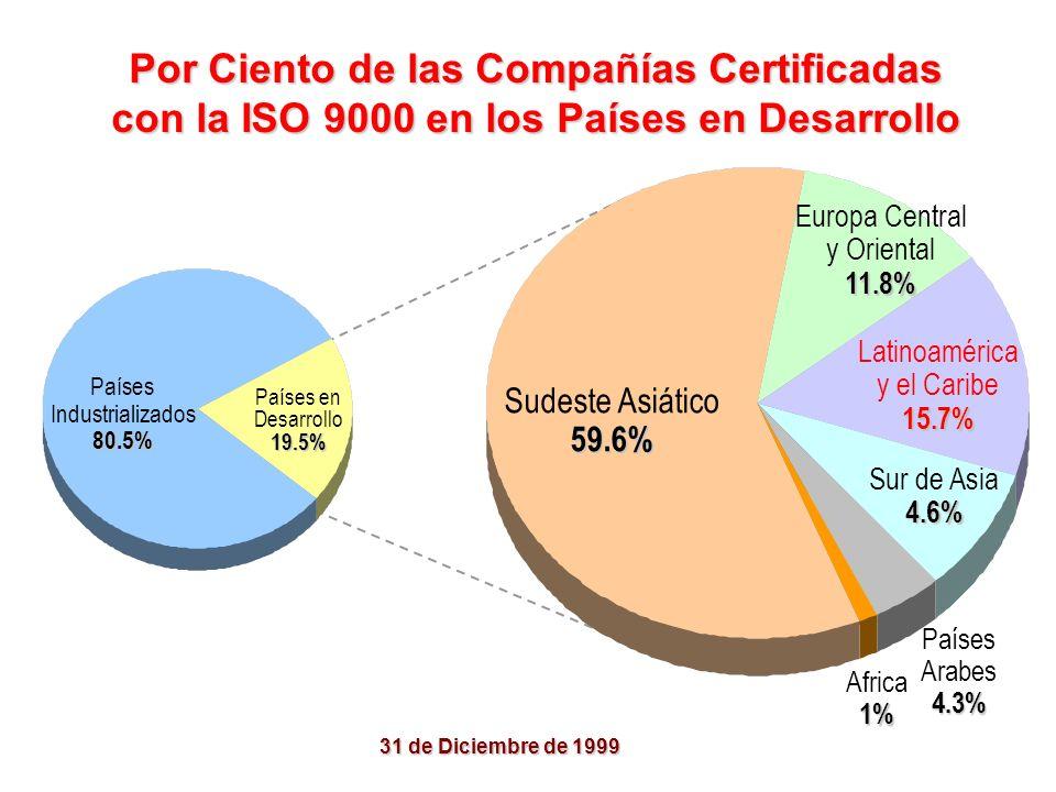 Por Ciento de las Compañías Certificadas