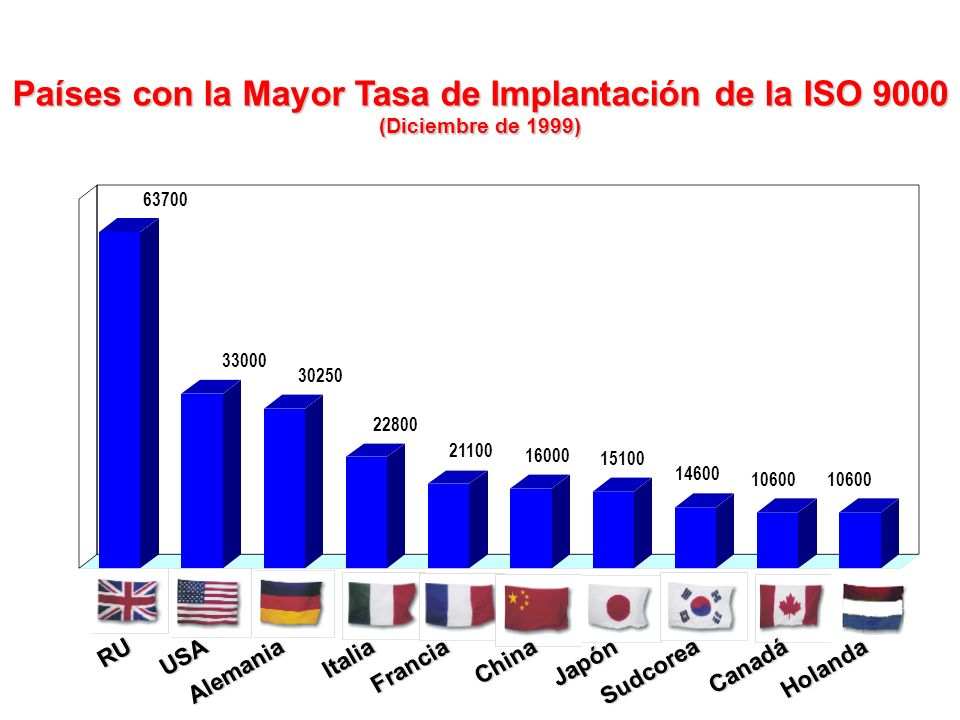 Países con la Mayor Tasa de Implantación de la ISO 9000