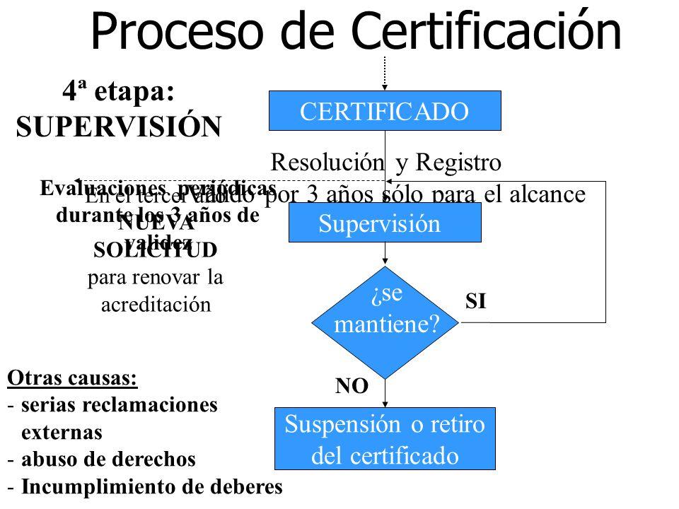 Evaluaciones periódicas durante los 3 años de validez