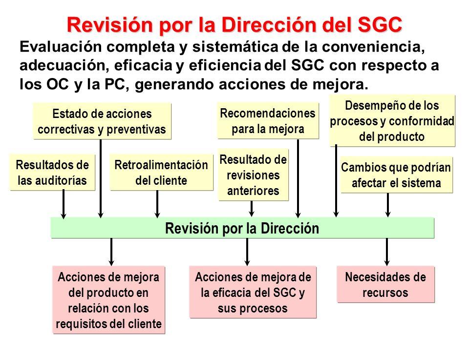 Revisión por la Dirección del SGC