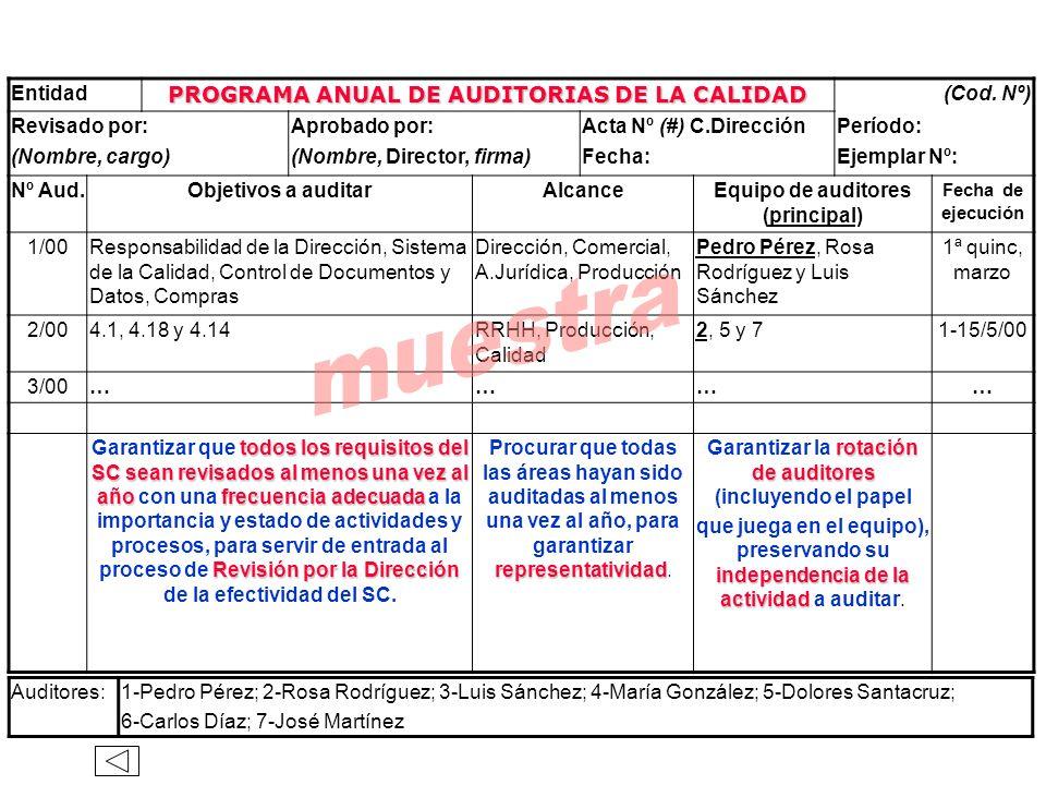 muestra PROGRAMA ANUAL DE AUDITORIAS DE LA CALIDAD Entidad (Cod. Nº)