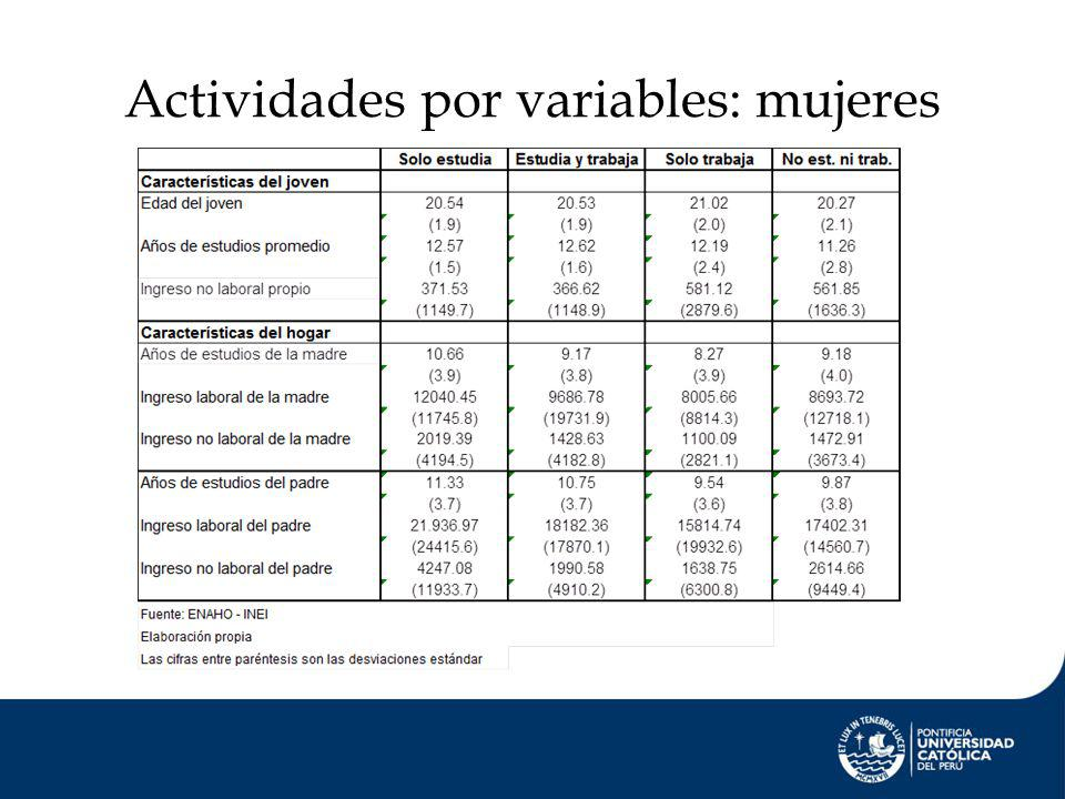 Actividades por variables: mujeres