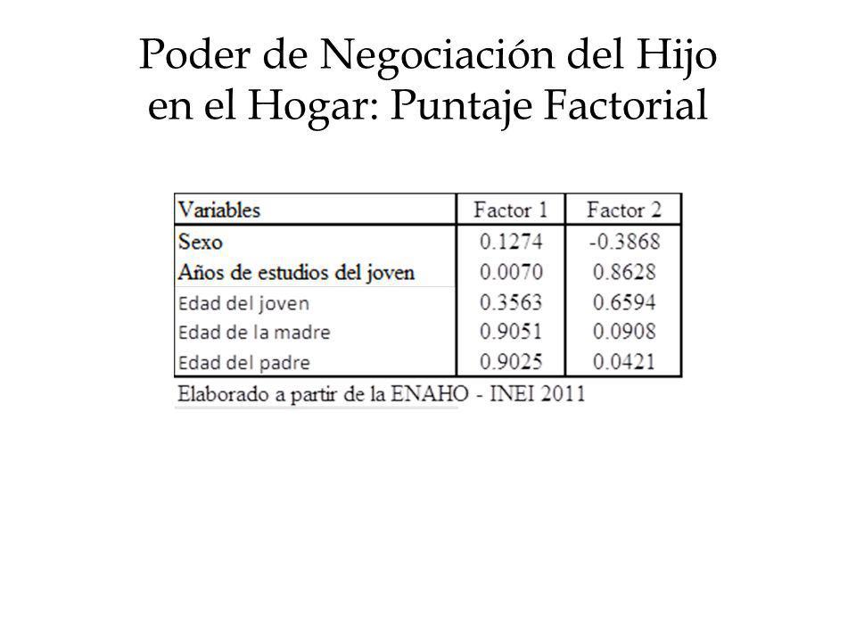 Poder de Negociación del Hijo en el Hogar: Puntaje Factorial