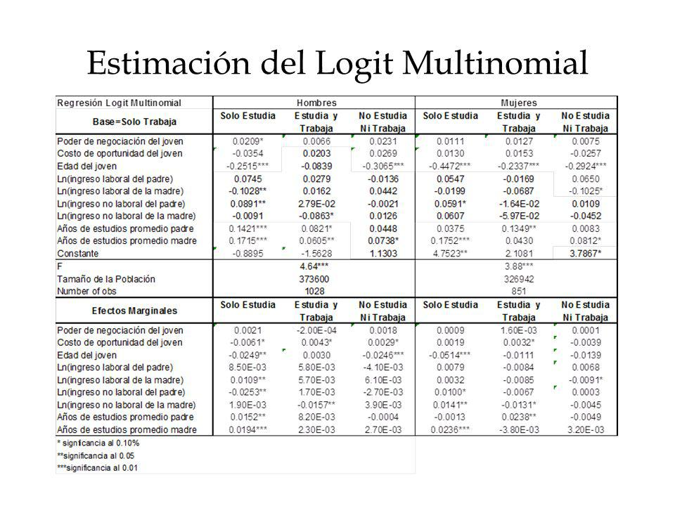 Estimación del Logit Multinomial