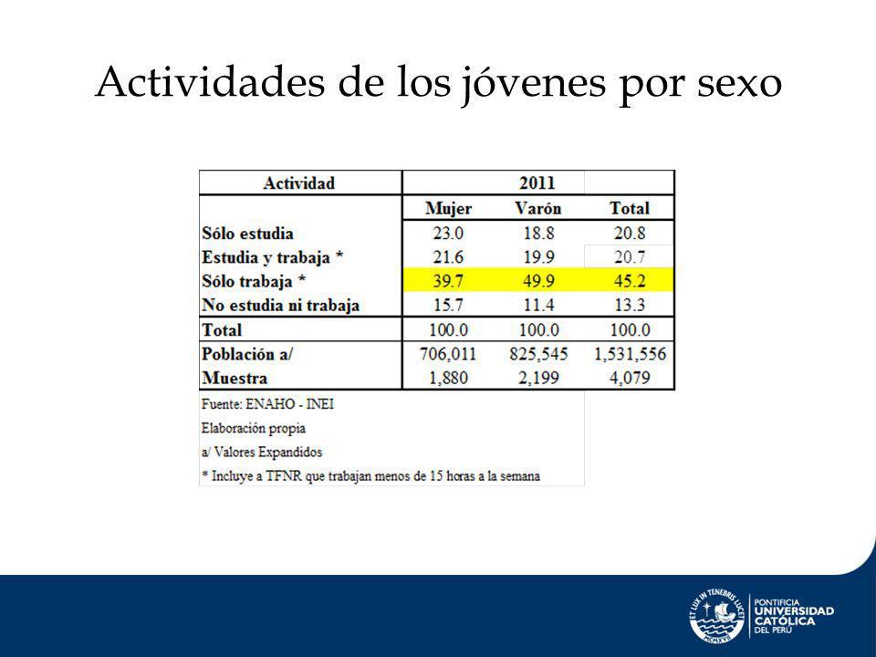 Actividades de los jóvenes por sexo