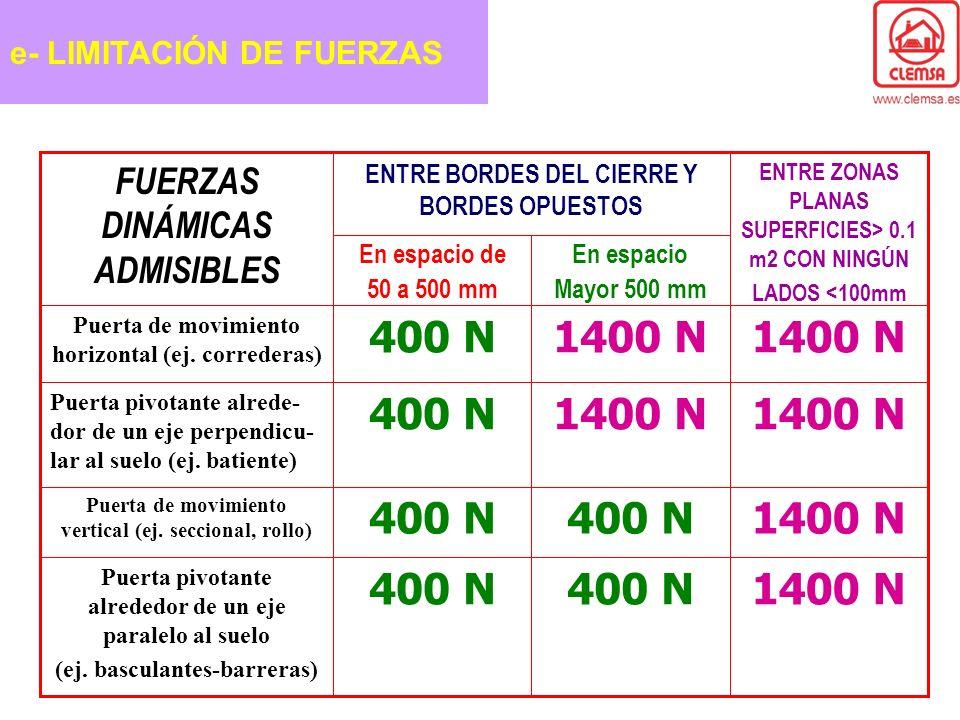 1400 N 400 N FUERZAS DINÁMICAS ADMISIBLES e- LIMITACIÓN DE FUERZAS