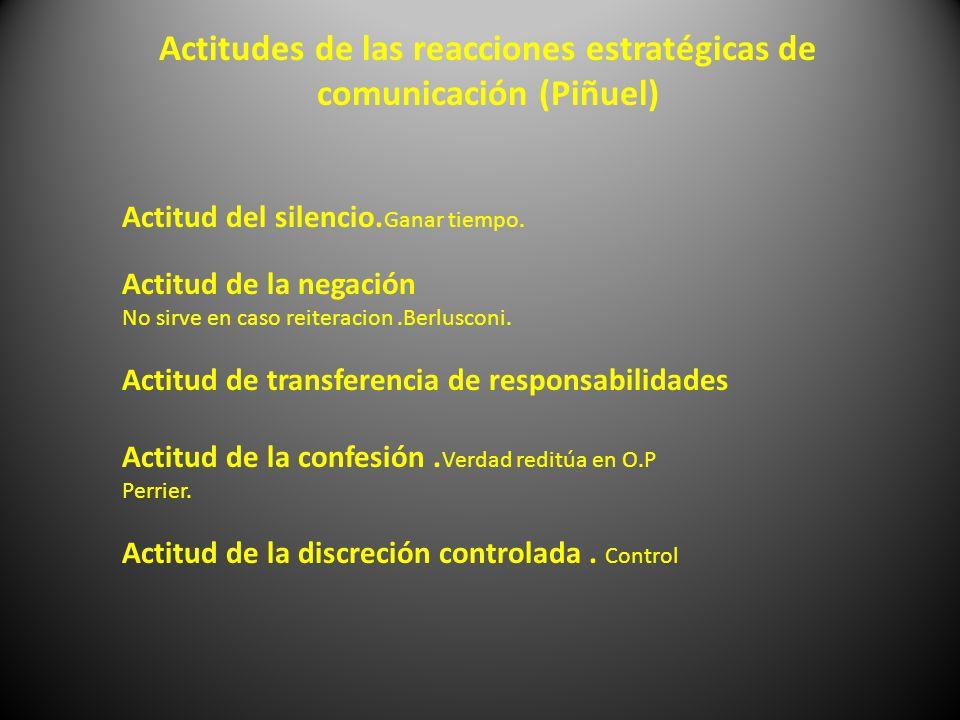 Actitudes de las reacciones estratégicas de comunicación (Piñuel)