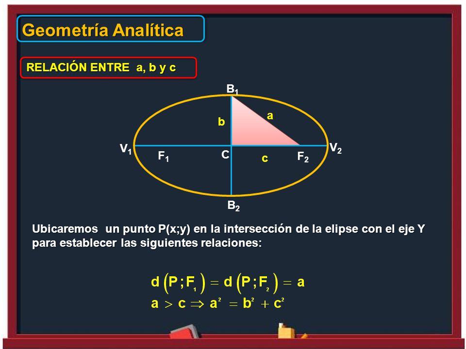 Geometría Analítica RELACIÓN ENTRE a, b y c B1 a b V1 V2 F1 C F2 c B2