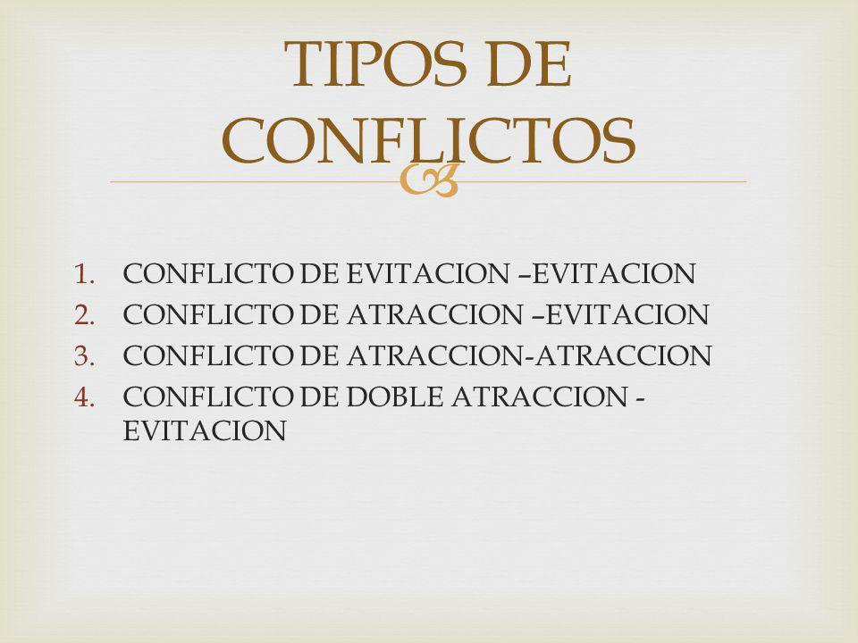 TIPOS DE CONFLICTOS CONFLICTO DE EVITACION –EVITACION