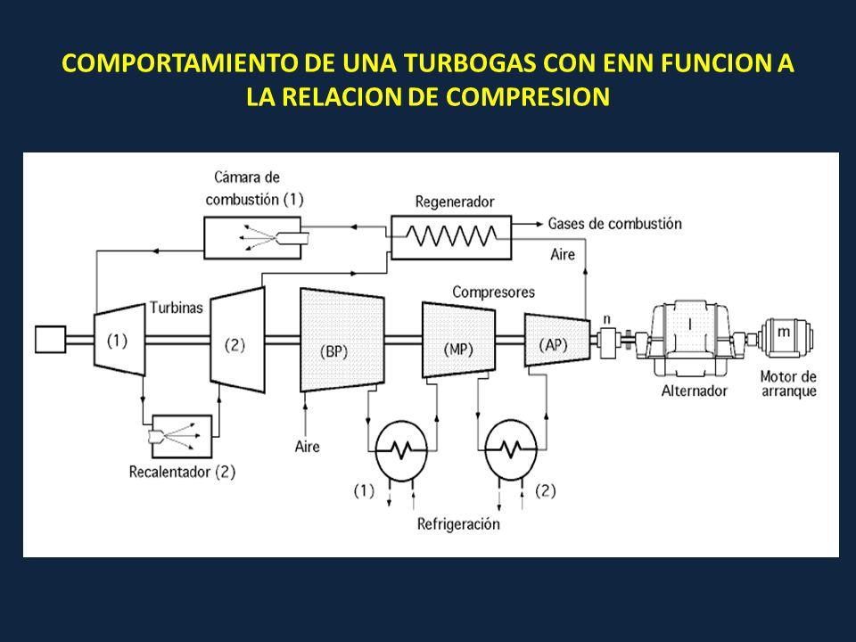 COMPORTAMIENTO DE UNA TURBOGAS CON ENN FUNCION A LA RELACION DE COMPRESION