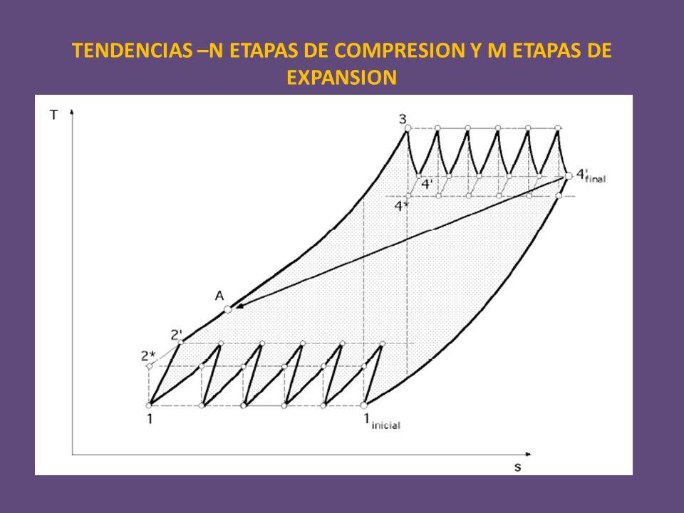 TENDENCIAS –N ETAPAS DE COMPRESION Y M ETAPAS DE EXPANSION