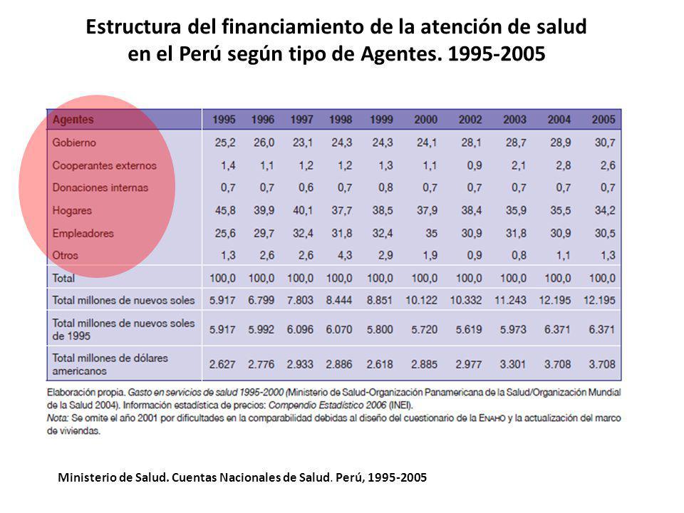 Estructura del financiamiento de la atención de salud