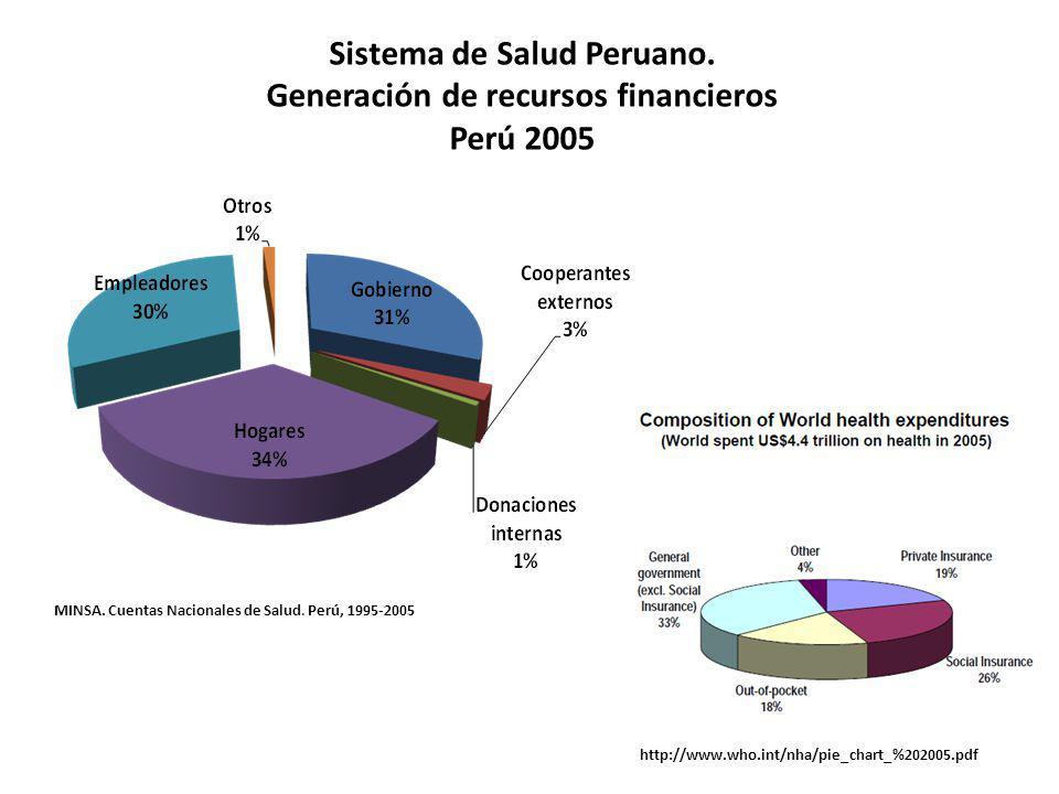 Sistema de Salud Peruano. Generación de recursos financieros Perú 2005
