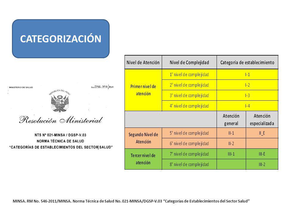 CATEGORIZACIÓN MINSA. RM No. 546-2011/MINSA. Norma Técnica de Salud No.
