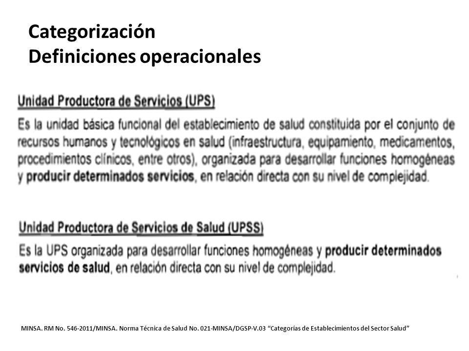 Categorización Definiciones operacionales