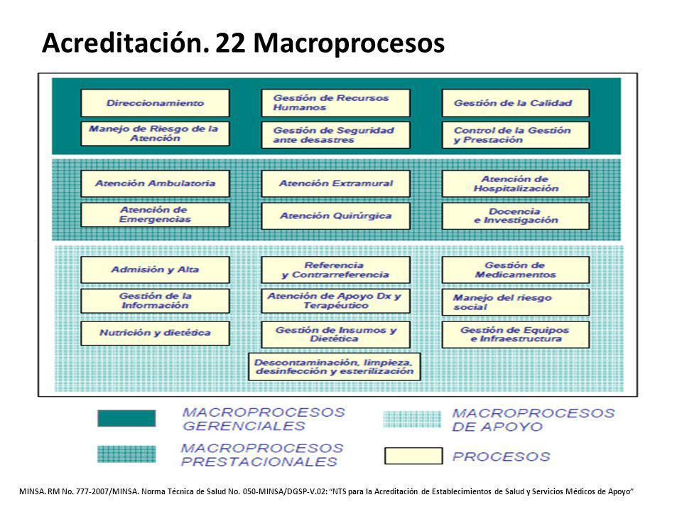 Acreditación. 22 Macroprocesos