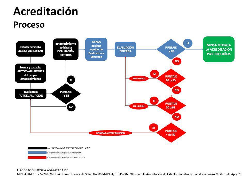 Acreditación Proceso ELABORACIÓN PROPIA ADAPATADA DE: