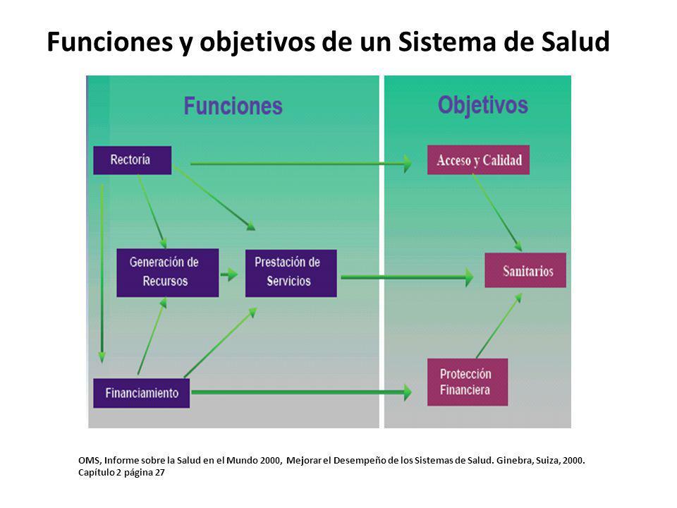 Funciones y objetivos de un Sistema de Salud