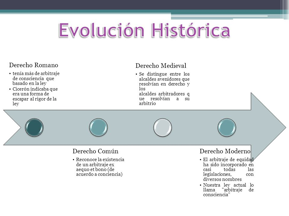 Evolución Histórica Derecho Romano Derecho Común Derecho Medieval
