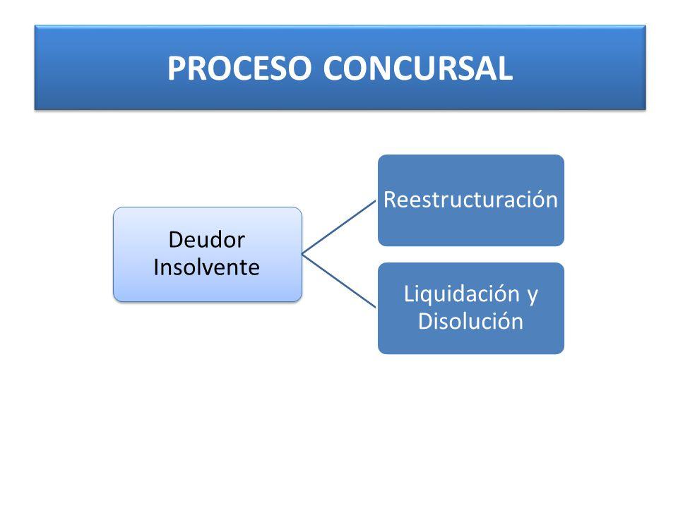 Liquidación y Disolución