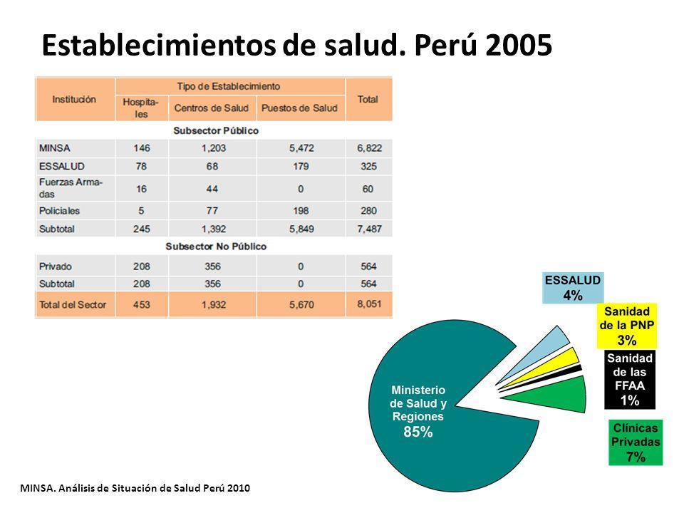Establecimientos de salud. Perú 2005
