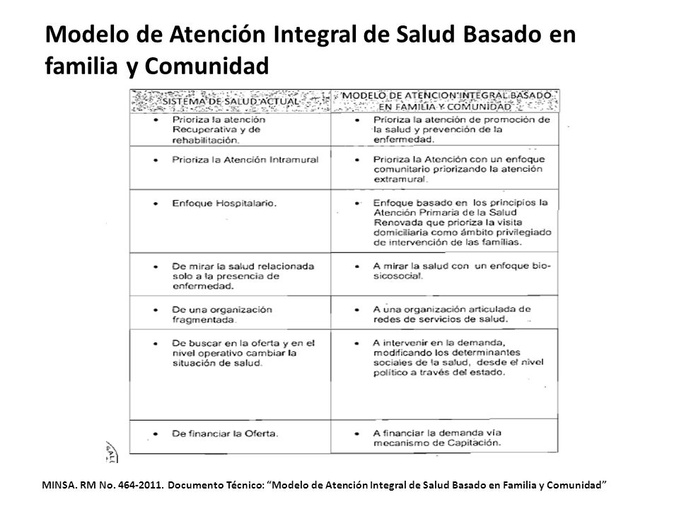 Modelo de Atención Integral de Salud Basado en familia y Comunidad