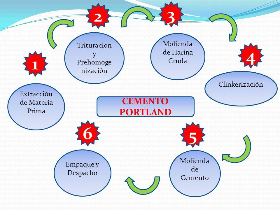 3 2 4 1 6 5 CEMENTO PORTLAND Trituración y Prehomogenización
