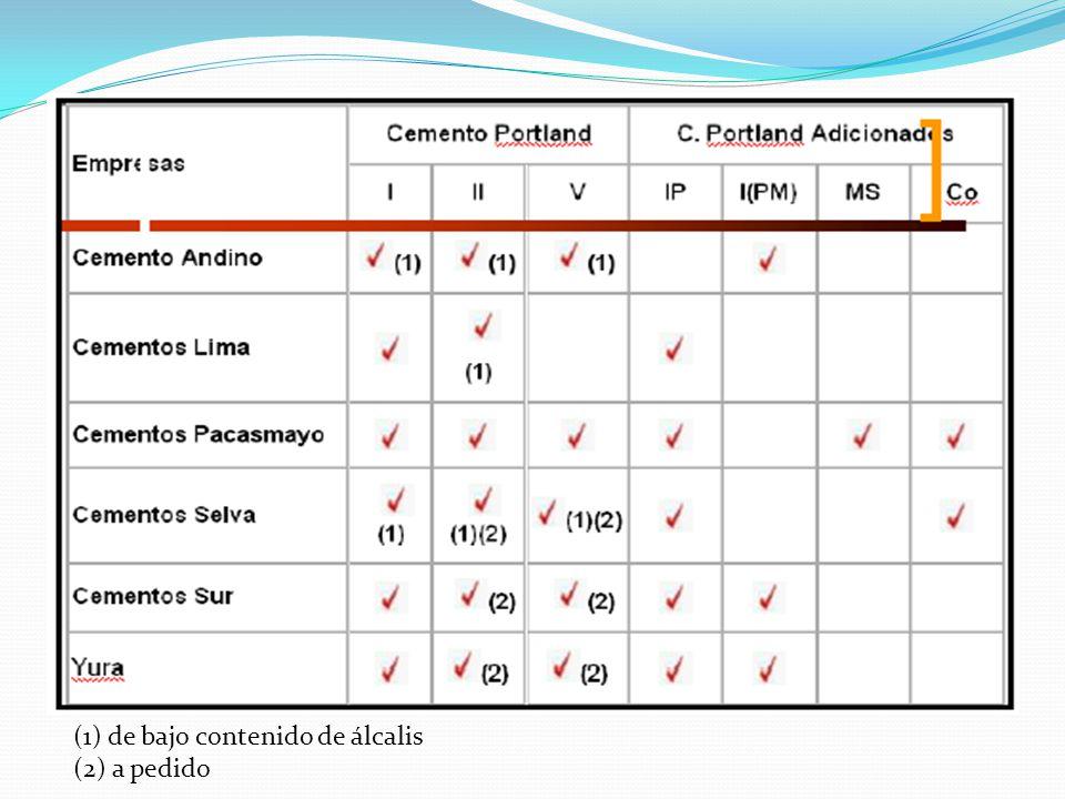 (1) de bajo contenido de álcalis