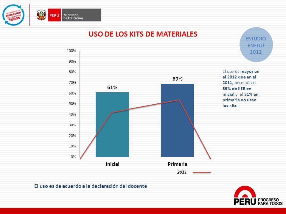 USO DE LOS KITS DE MATERIALES