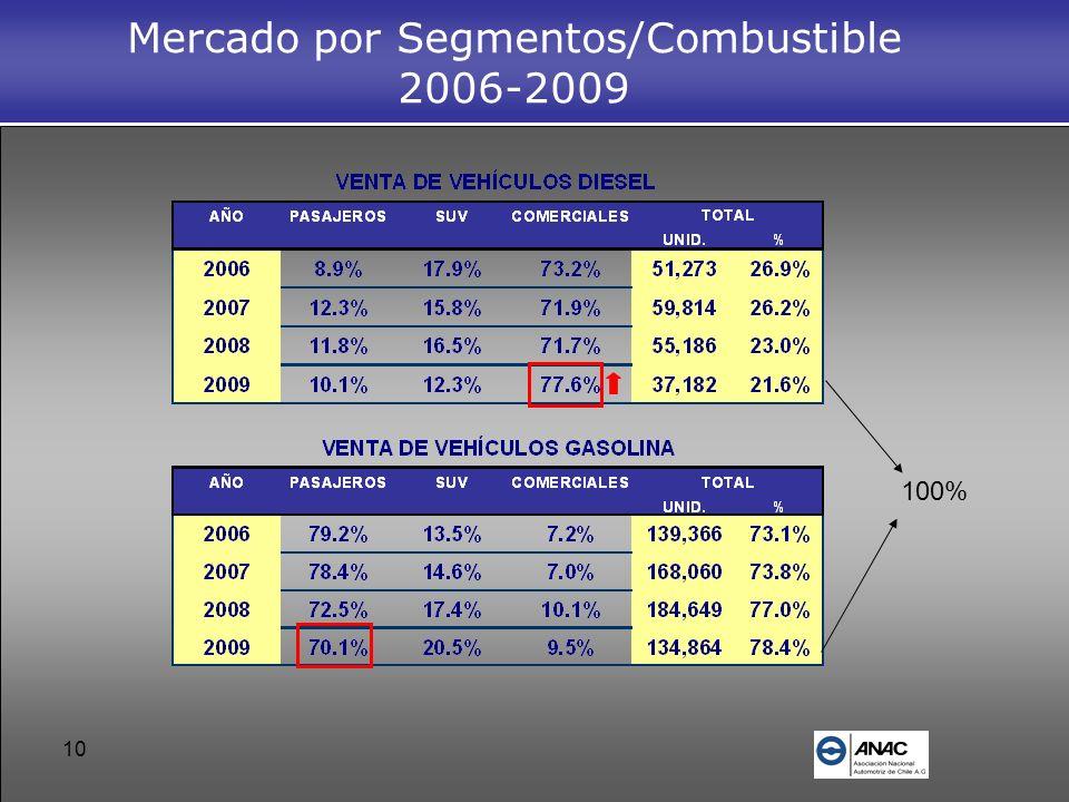 Mercado por Segmentos/Combustible 2006-2009