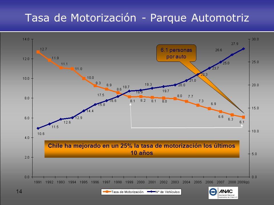 Tasa de Motorización - Parque Automotriz