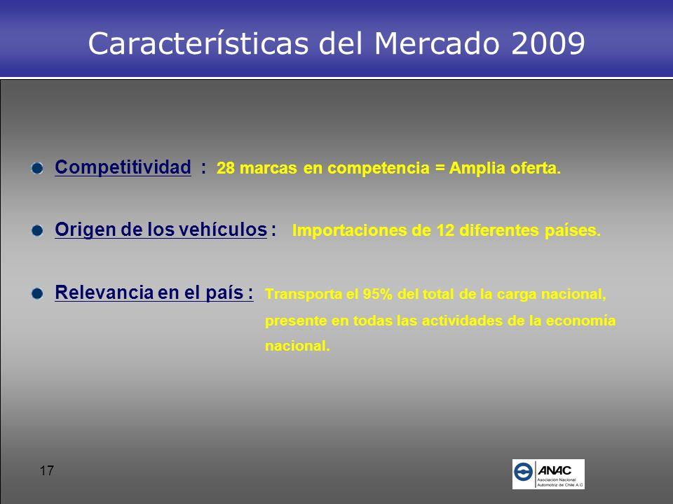 Características del Mercado 2009