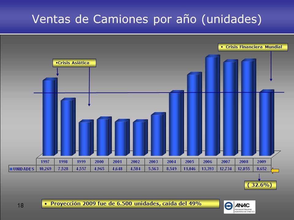 Ventas de Camiones por año (unidades)