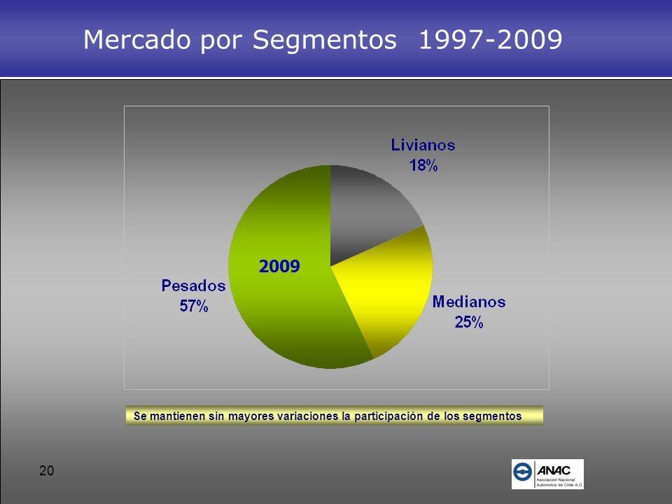 Mercado por Segmentos 1997-2009
