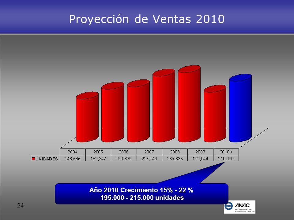 Proyección de Ventas 2010 Año 2010 Crecimiento 15% - 22 %