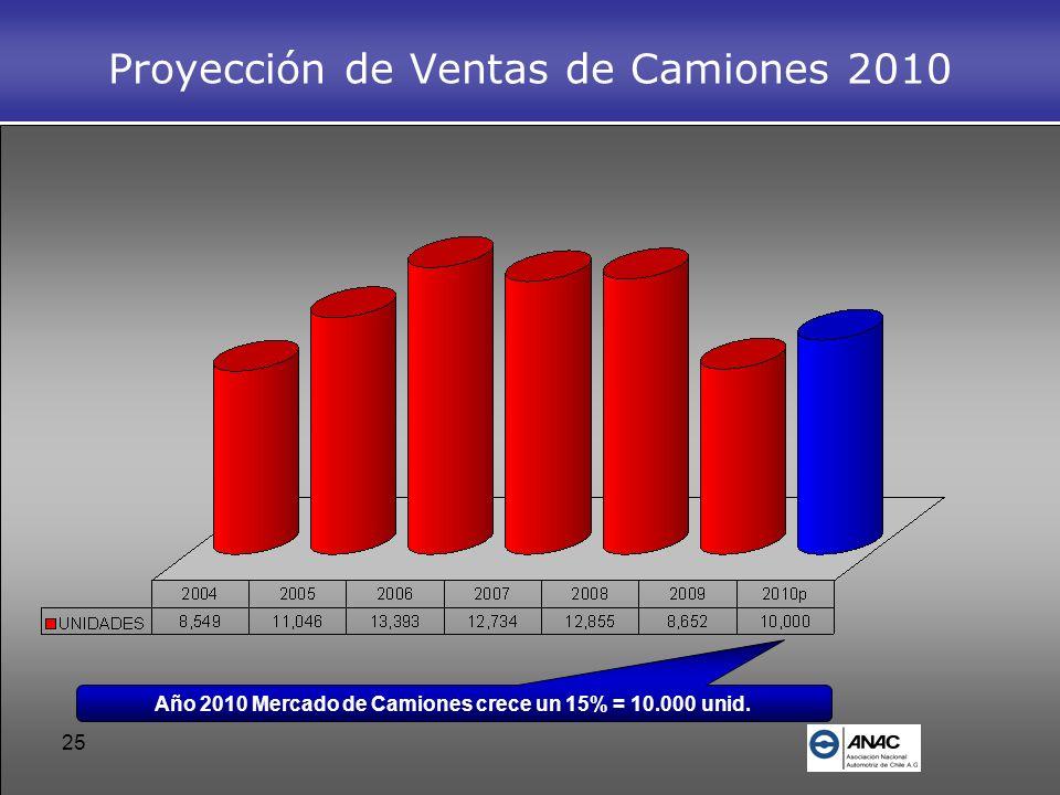 Proyección de Ventas de Camiones 2010