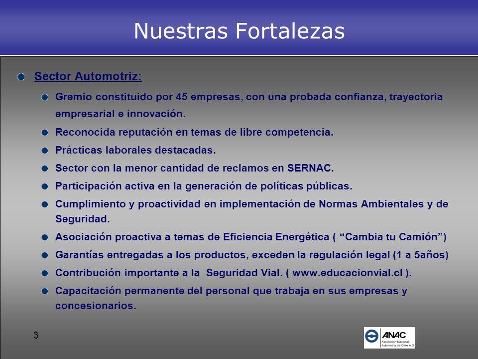 Nuestras Fortalezas Sector Automotriz: